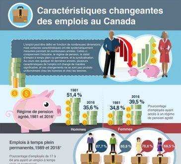 Étude : Caractéristiques changeantes des emplois au Canada, 1981 à 2018